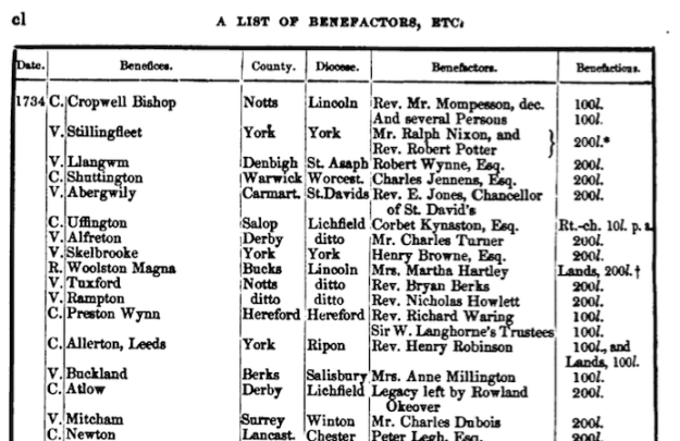 """Source: An Account of the Augmentation of Small Livings by """"The Governors of the Bounty of Queen Anne for the Augmentation of the Maintenance of the poor Clergy"""" published in 1856, by Christoper Hodgson, M.A."""